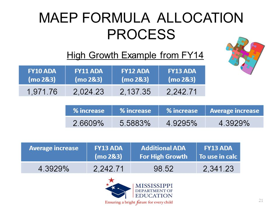 MAEP FORMULA ALLOCATION PROCESS 21 High Growth Example from FY14 FY10 ADA (mo 2&3) FY11 ADA (mo 2&3) FY12 ADA (mo 2&3) FY13 ADA (mo 2&3) 1,971.762,024.232,137.352,242.71 % increase Average increase 2.6609%5.5883%4.9295%4.3929% Average increaseFY13 ADA (mo 2&3) Additional ADA For High Growth FY13 ADA To use in calc 4.3929%2,242.7198.522,341.23