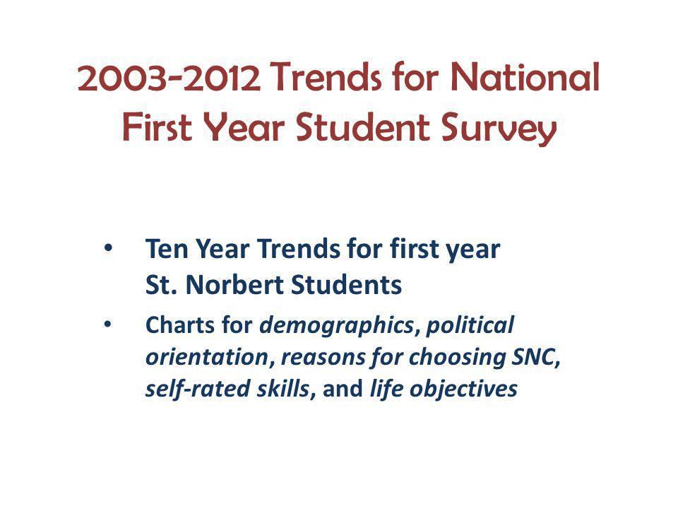 2003-2012 Trends for National First Year Student Survey Ten Year Trends for first year St. Norbert Students Charts for demographics, political orienta