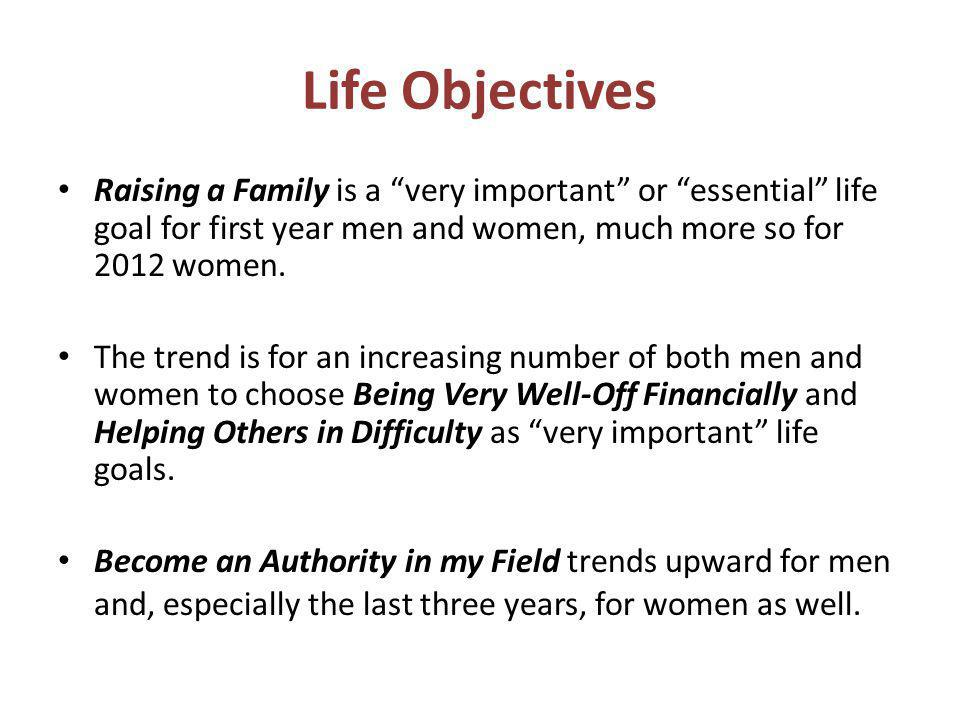 Life Objectives Raising a Family is a very important or essential life goal for first year men and women, much more so for 2012 women.