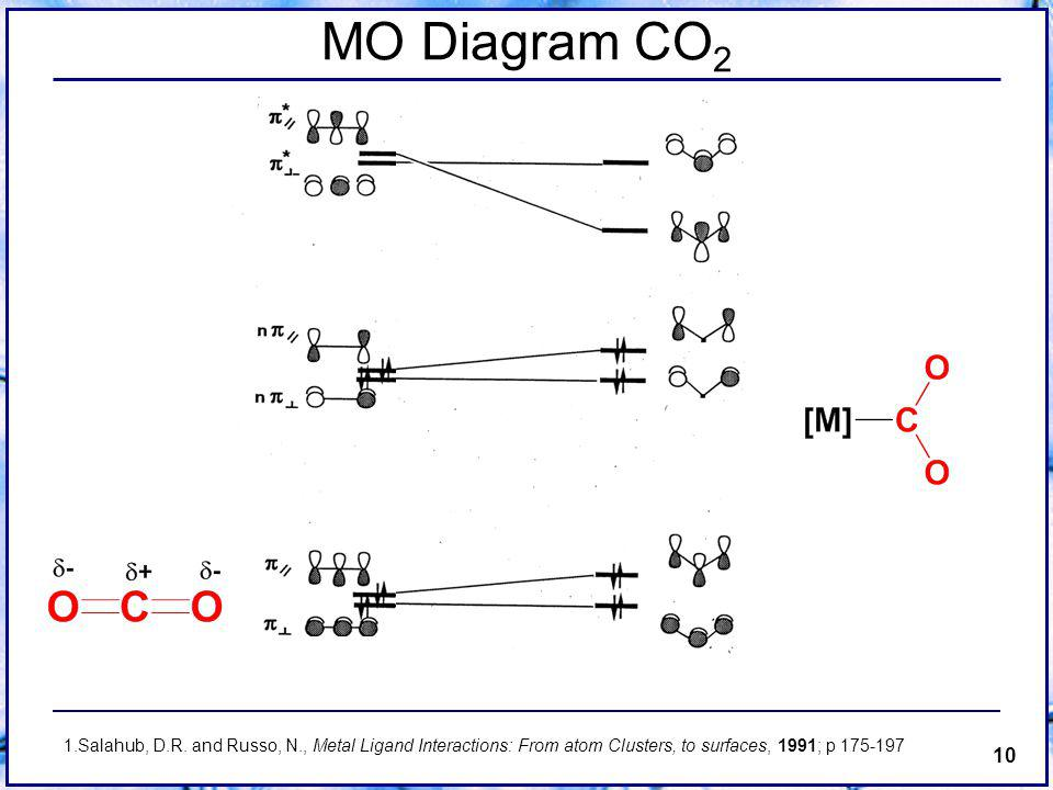 10 MO Diagram CO 2 1.Salahub, D.R.