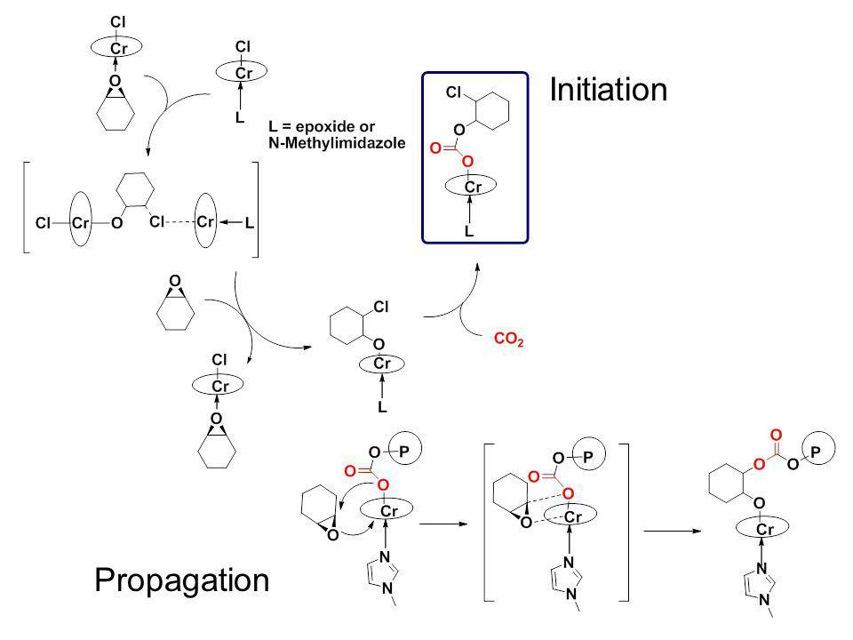 Initiation Propagation
