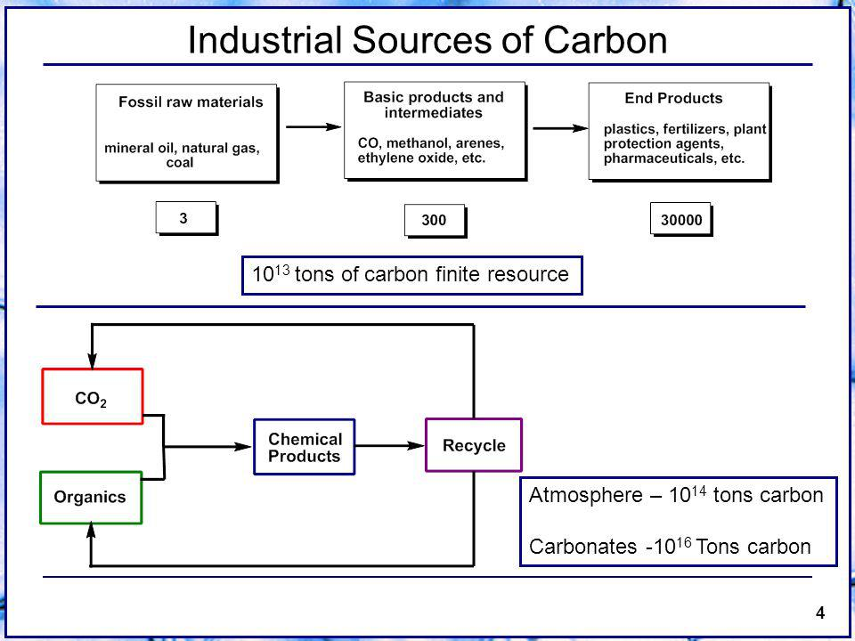 4 Industrial Sources of Carbon 10 13 tons of carbon finite resource Atmosphere – 10 14 tons carbon Carbonates -10 16 Tons carbon