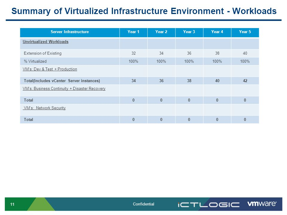 11 Confidential Summary of Virtualized Infrastructure Environment - Workloads Server InfrastructureYear 1Year 2Year 3Year 4Year 5 Unvirtualized Workloads Extension of Existing3234363840 % Virtualized100% VM s: Dev & Test + Production Total(Includes vCenter Server instances)3436384042 VM s: Business Continuity + Disaster Recovery Total00000 VM s: Network Security Total00000