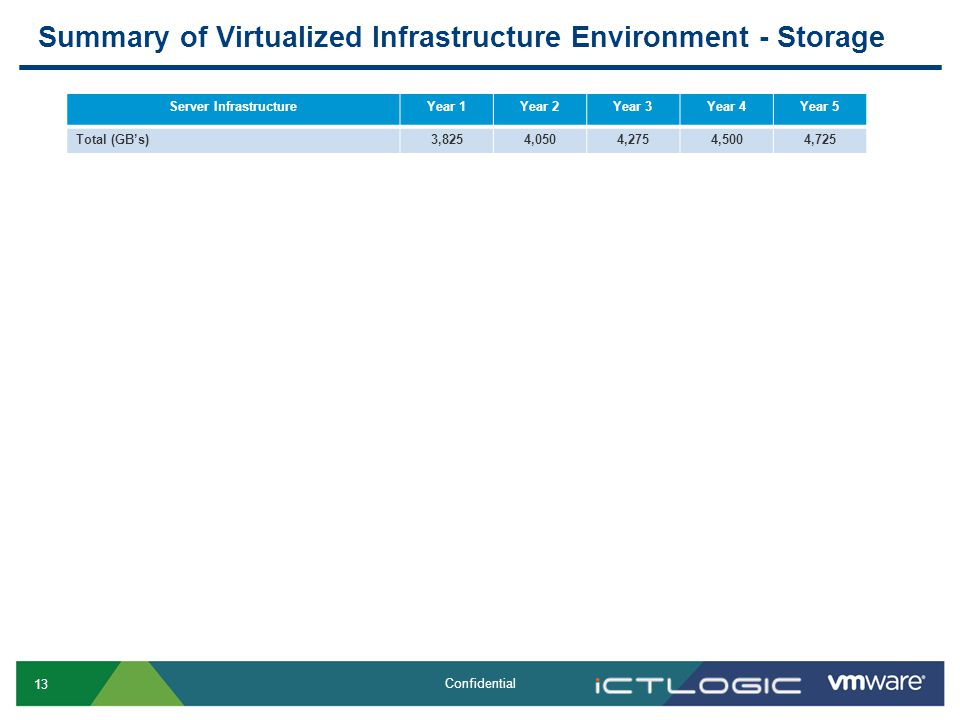 13 Confidential Summary of Virtualized Infrastructure Environment - Storage Server InfrastructureYear 1Year 2Year 3Year 4Year 5 Total (GBs)3,8254,0504,2754,5004,725