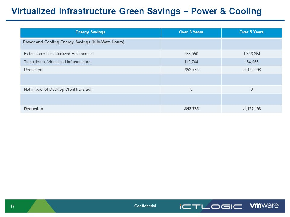 17 Confidential Virtualized Infrastructure Green Savings – Power & Cooling Energy SavingsOver 3 YearsOver 5 Years Power and Cooling Energy Savings (Kilo-Watt Hours) Extension of Unvirtualized Environment768,5501,356,264 Transition to Virtualized Infrastructure115,764184,066 Reduction-652,785-1,172,198 Net impact of Desktop Client transition00 Reduction-652,785-1,172,198
