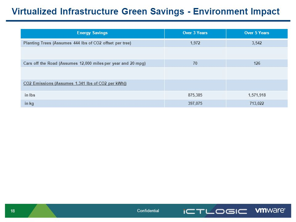 18 Confidential Virtualized Infrastructure Green Savings - Environment Impact Energy SavingsOver 3 YearsOver 5 Years Planting Trees (Assumes 444 lbs of CO2 offset per tree)1,9723,542 Cars off the Road (Assumes 12,000 miles per year and 20 mpg)70126 CO2 Emissions (Assumes 1.341 lbs of CO2 per kWh)) in lbs875,3851,571,918 in kg397,075713,022