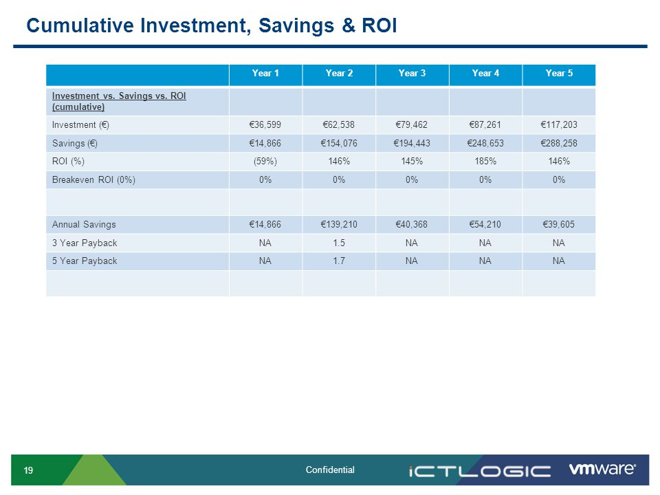 19 Confidential Cumulative Investment, Savings & ROI Year 1Year 2Year 3Year 4Year 5 Investment vs.