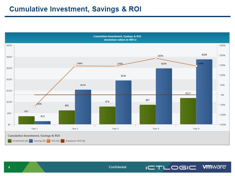 4 Confidential Cumulative Investment, Savings & ROI