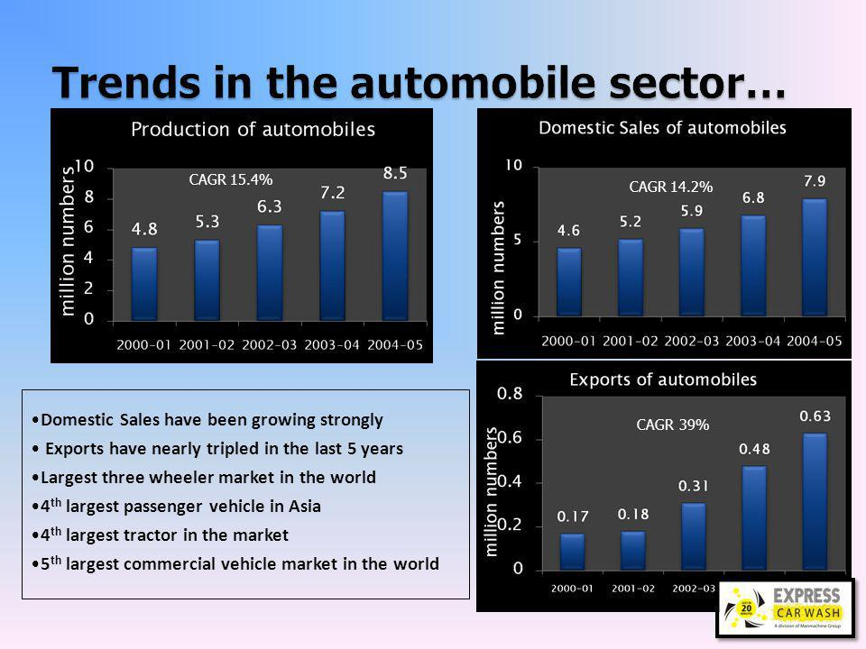 9 Transportation is projected for biggest growth of more than 200% over base year Source : The Bird of Gold : Rise of Indias Consumer Market – McKinsey Global Institute – McKinsey & Company
