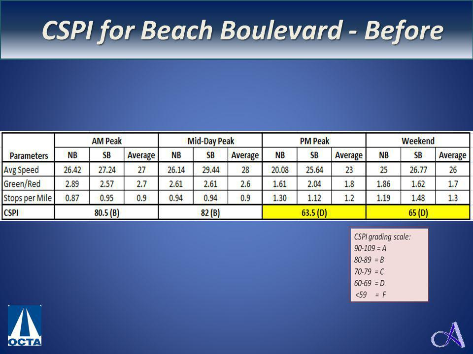 CSP Index for Beach Blvd CSPI for Beach Boulevard - Before
