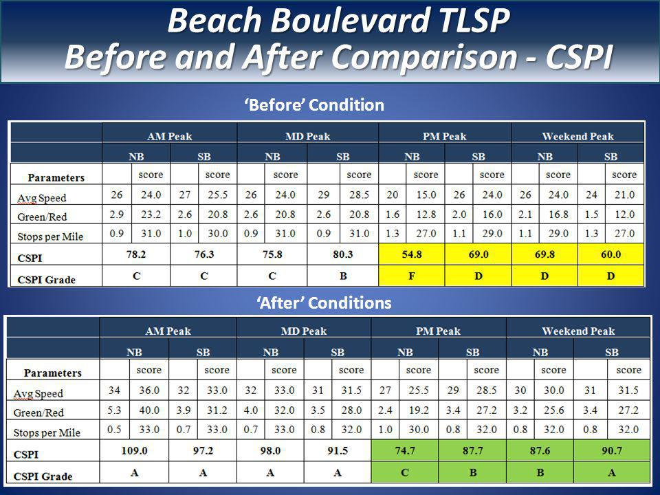 Before & After CSPI Before Condition After Conditions Beach Boulevard TLSP Before and After Comparison - CSPI