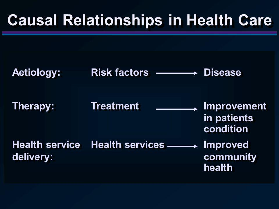 Aetiology:Risk factorsDisease Therapy:TreatmentImprovement in patients condition Health serviceHealth servicesImproved delivery:community health Aetiology:Risk factorsDisease Therapy:TreatmentImprovement in patients condition Health serviceHealth servicesImproved delivery:community health Causal Relationships in Health Care