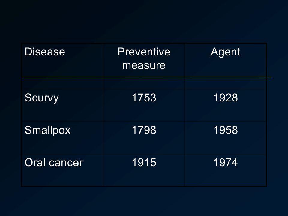 DiseasePreventive measure Agent Scurvy17531928 Smallpox17981958 Oral cancer19151974