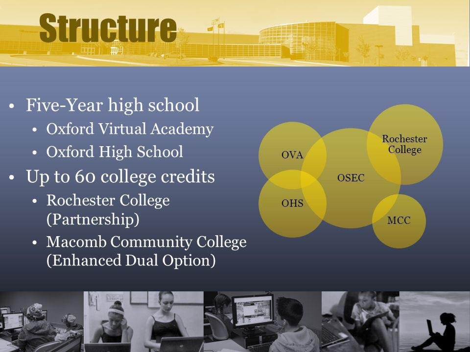 Structure Five-Year high school Oxford Virtual Academy Oxford High School Up to 60 college credits Rochester College (Partnership) Macomb Community Co
