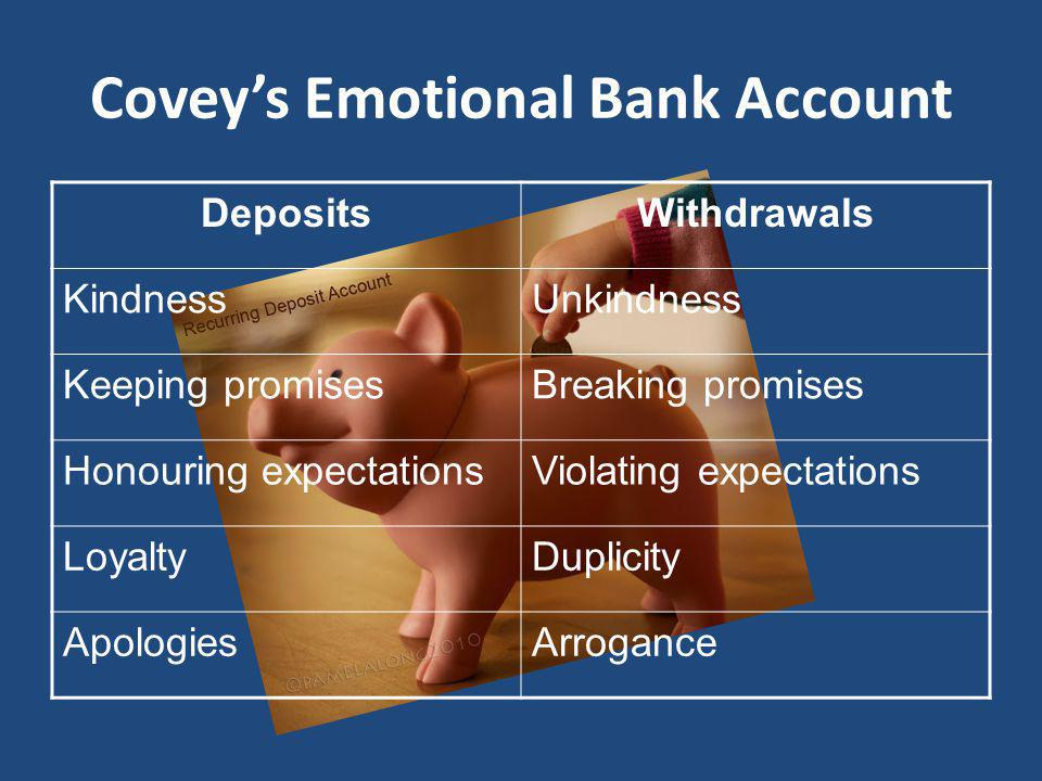 Coveys Emotional Bank Account DepositsWithdrawals KindnessUnkindness Keeping promisesBreaking promises Honouring expectationsViolating expectations LoyaltyDuplicity ApologiesArrogance
