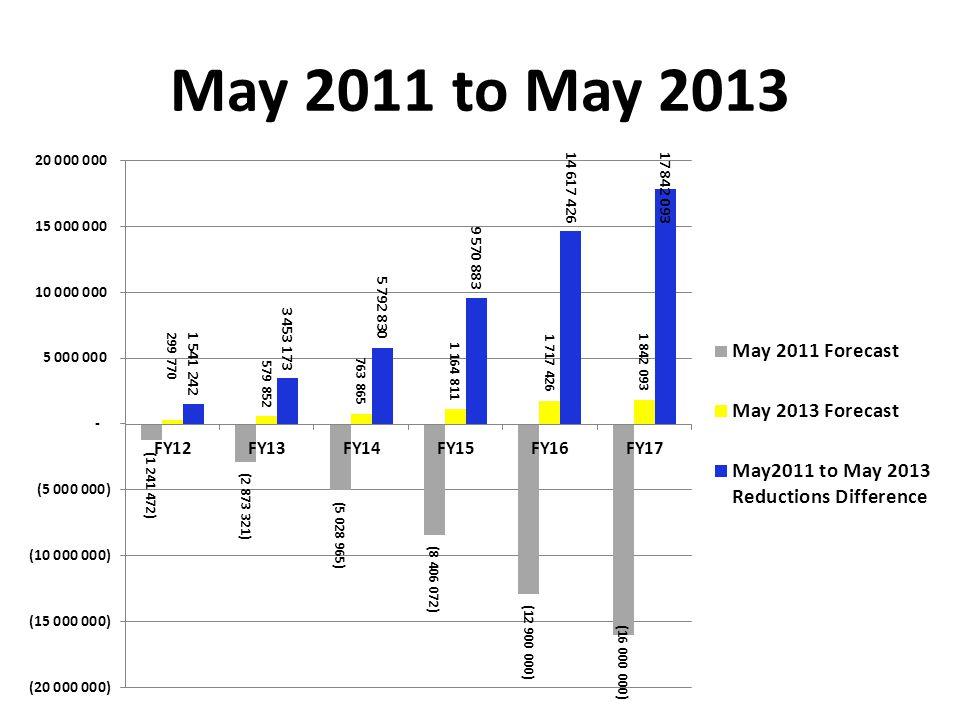 May 2011 to May 2013