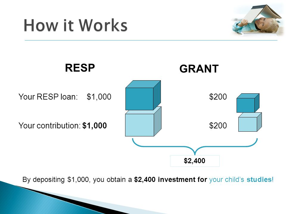 How it Works Your contribution: $1,000$200 Your RESP loan: $1,000 $200 $2,400 By depositing $1,000, you obtain a $2,400 investment for your childs studies.
