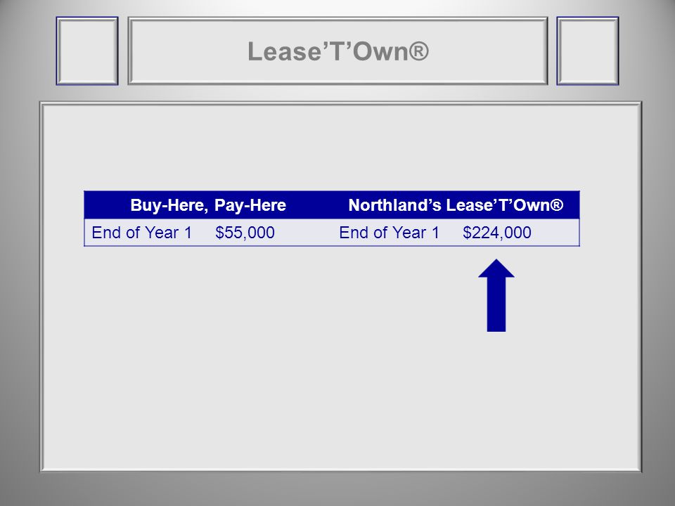 Buy-Here, Pay-HereNorthlands LeaseTOwn® End of Year 1$55,000End of Year 1$224,000