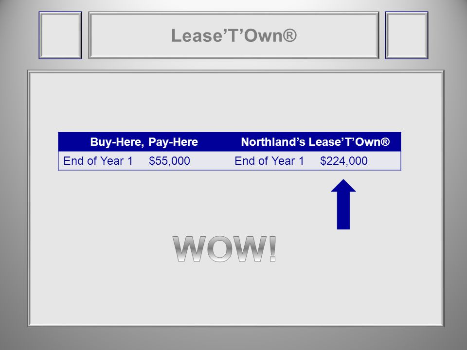 LeaseTOwn® Buy-Here, Pay-HereNorthlands LeaseTOwn® End of Year 1$55,000End of Year 1$224,000