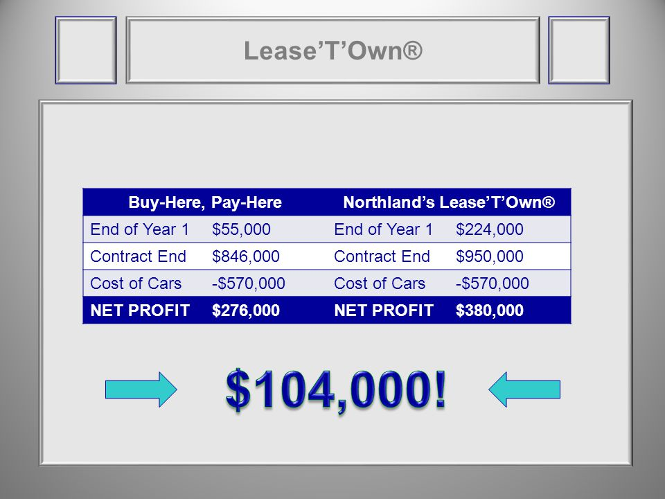 LeaseTOwn® Buy-Here, Pay-HereNorthlands LeaseTOwn® End of Year 1$55,000End of Year 1$224,000 Contract End$846,000Contract End$950,000 Cost of Cars-$570,000Cost of Cars-$570,000 NET PROFIT$276,000NET PROFIT$380,000