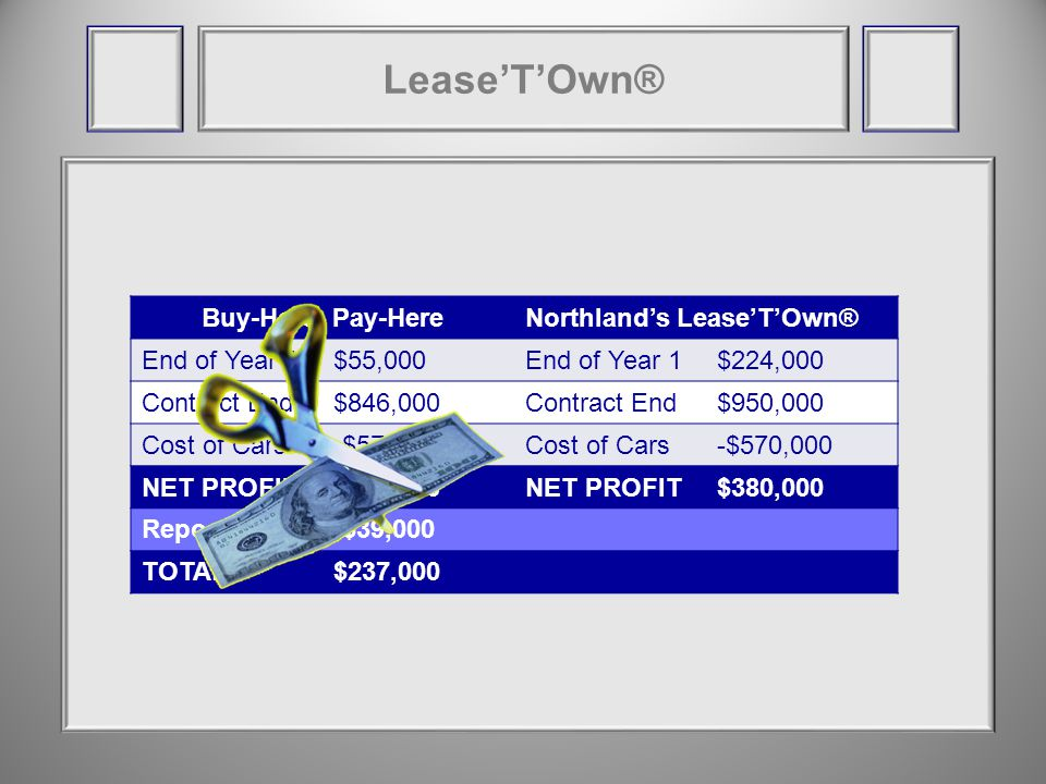 Buy-Here, Pay-HereNorthlands LeaseTOwn® End of Year 1$55,000End of Year 1$224,000 Contract End$846,000Contract End$950,000 Cost of Cars-$570,000Cost of Cars-$570,000 NET PROFIT$276,000NET PROFIT$380,000 Repo-$39,000