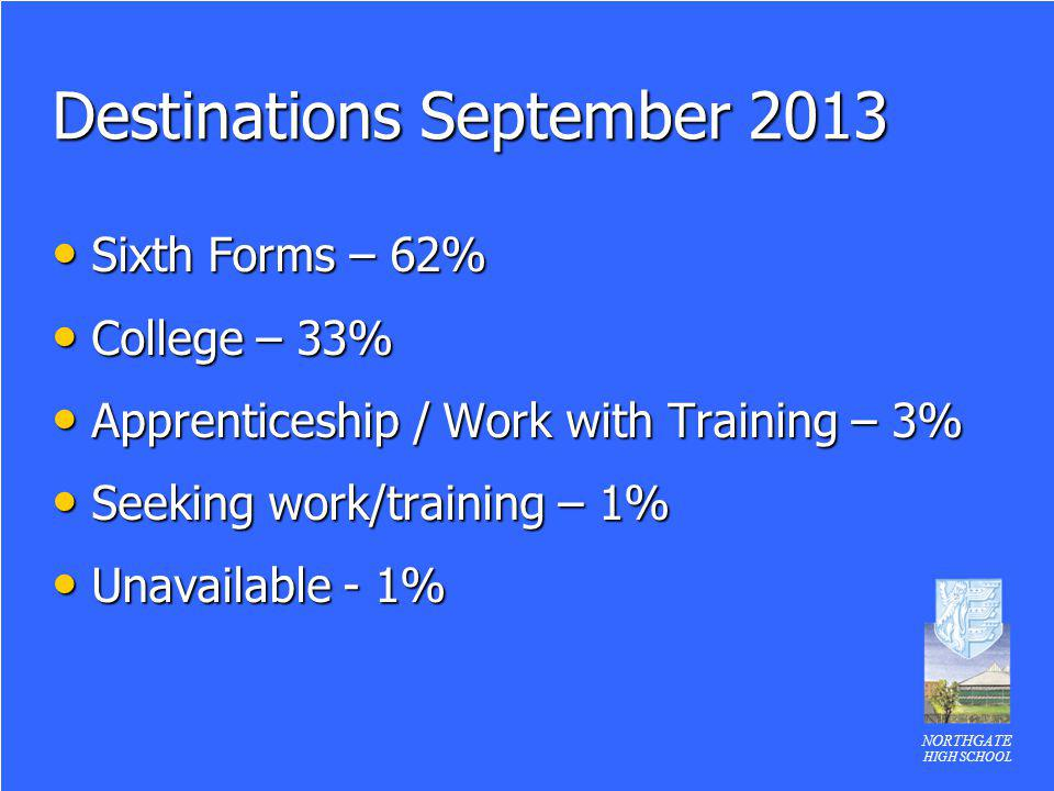 NORTHGATE HIGH SCHOOL Destinations September 2013 Sixth Forms – 62% Sixth Forms – 62% College – 33% College – 33% Apprenticeship / Work with Training