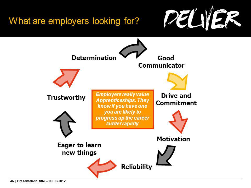 46 | Presentation title – 00/00/2012 What are employers looking for? Good Communicator Eager to learn new things Drive and Commitment Motivation Relia
