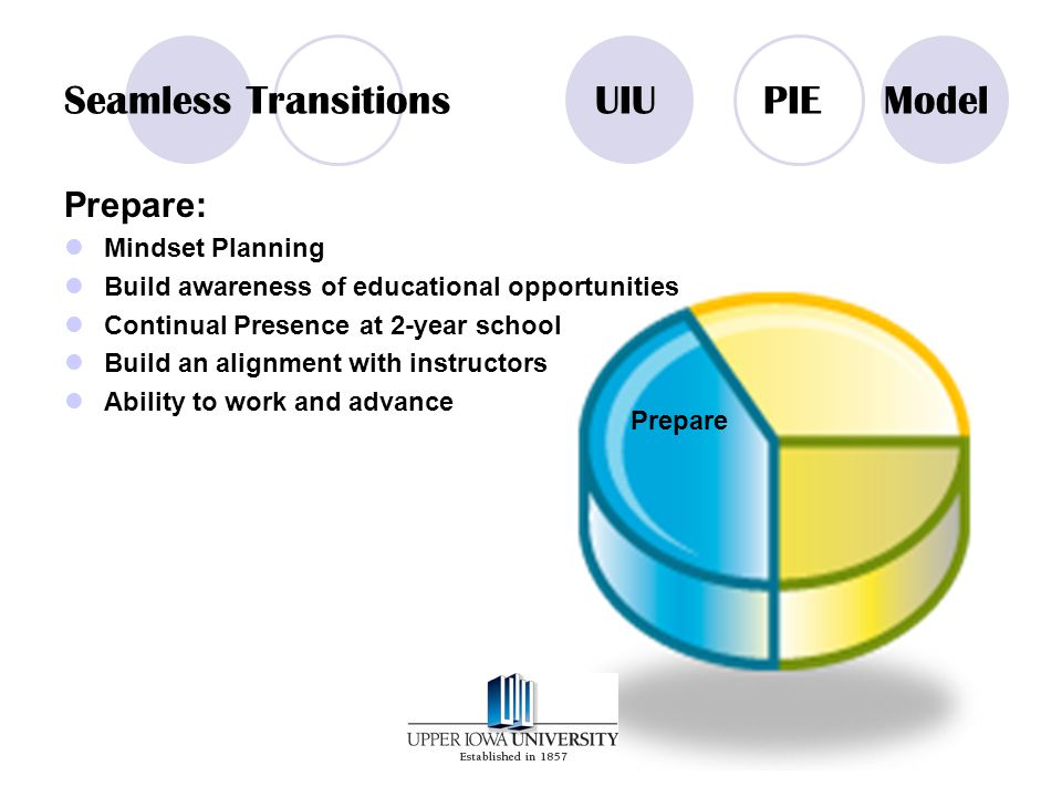 Seamless TransitionsUIU PIE Model Prepare: Mindset Planning Build awareness of educational opportunities Continual Presence at 2-year school Build an