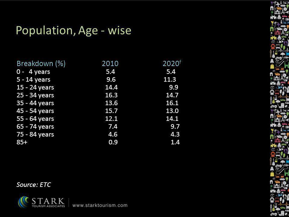 Population, Age - wise Breakdown (%) 2010 2020 f 0 - 4 years 5.4 5.4 5 - 14 years 9.6 11.3 15 - 24 years 14.4 9.9 25 - 34 years 16.3 14.7 35 - 44 year