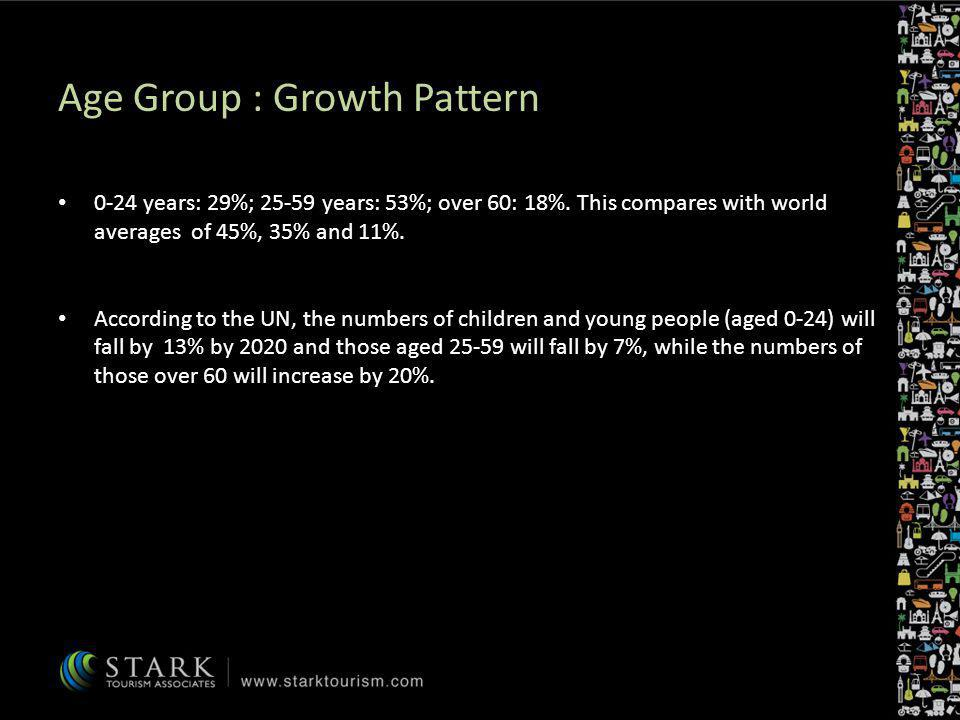 Age Group : Growth Pattern 0-24 years: 29%; 25-59 years: 53%; over 60: 18%. This compares with world averages of 45%, 35% and 11%. According to the UN