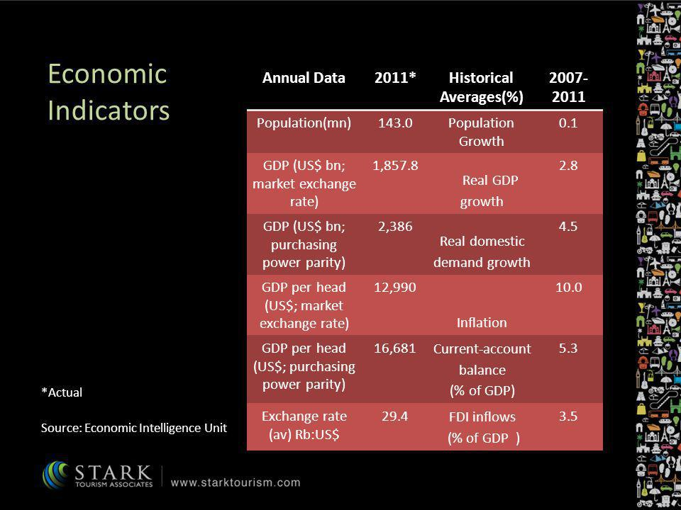 Economic Indicators Annual Data2011*Historical Averages(%) 2007- 2011 Population(mn)143.0Population Growth 0.1 GDP (US$ bn; market exchange rate) 1,85