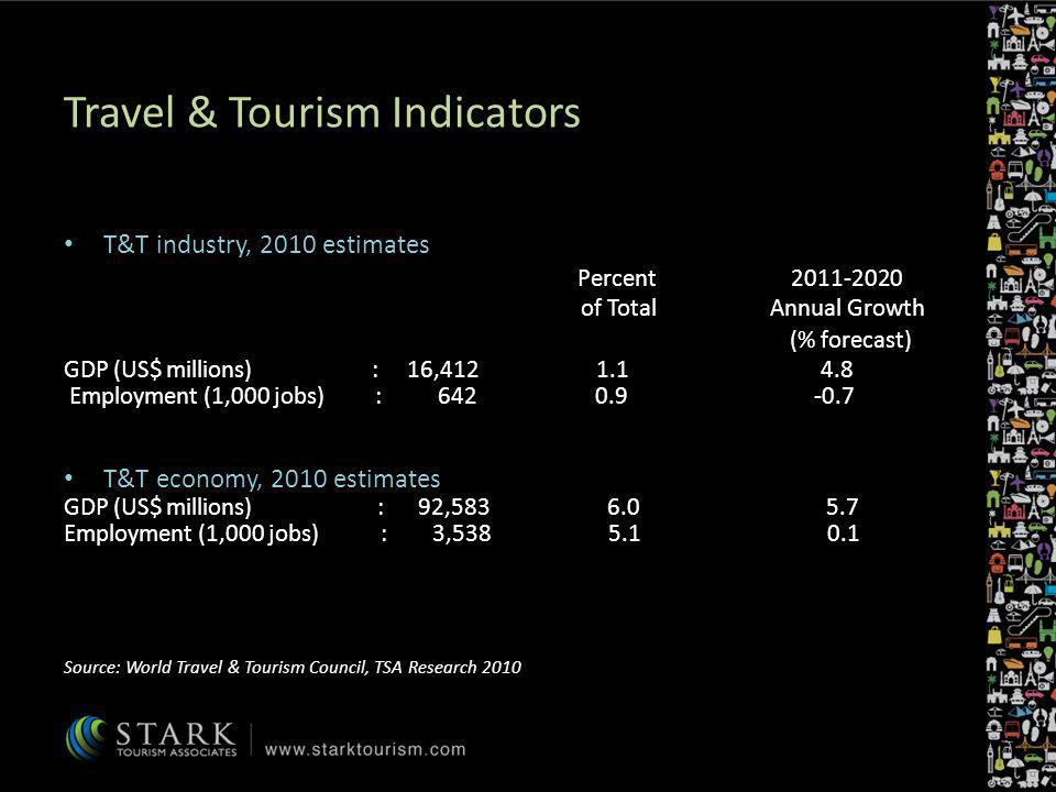 Travel & Tourism Indicators T&T industry, 2010 estimates Percent 2011-2020 of Total Annual Growth (% forecast) GDP (US$ millions) : 16,412 1.1 4.8 Emp
