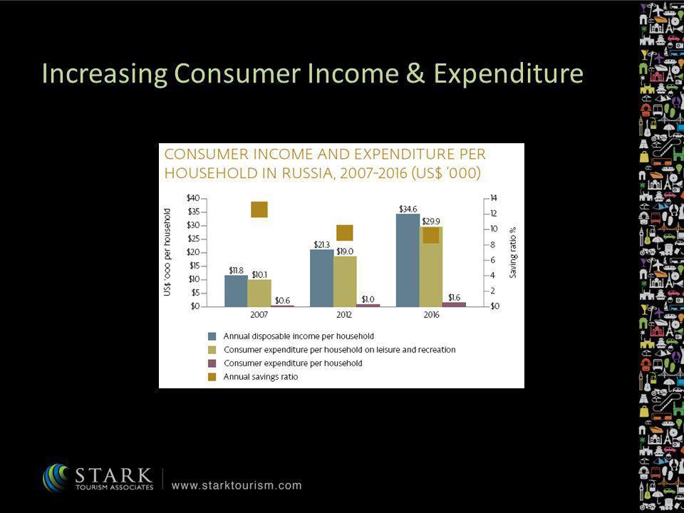 Increasing Consumer Income & Expenditure