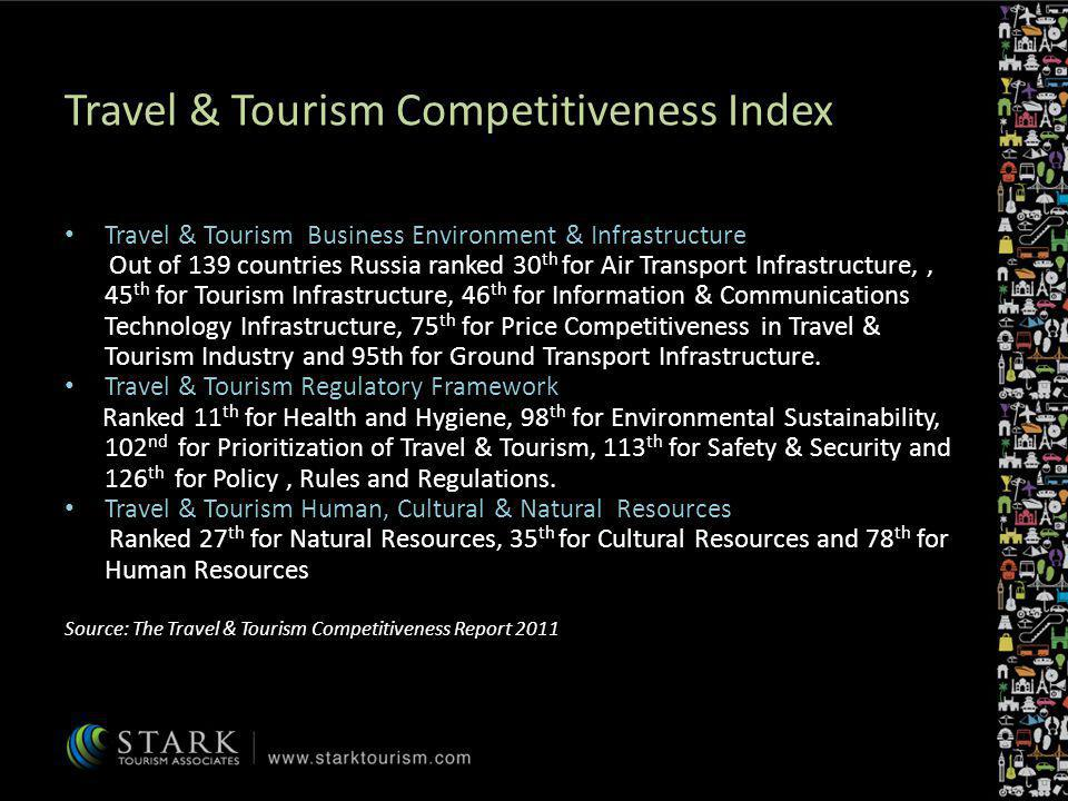 Travel & Tourism Competitiveness Index Travel & Tourism Business Environment & Infrastructure Out of 139 countries Russia ranked 30 th for Air Transpo