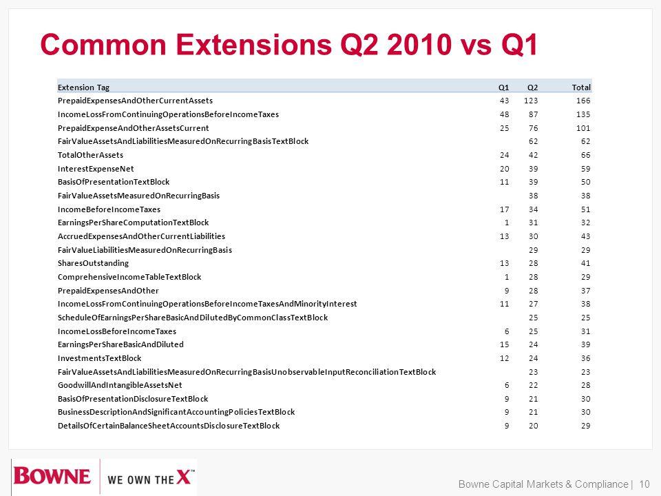 Common Extensions Q2 2010 vs Q1 Bowne Capital Markets & Compliance | 10 Extension Tag Q1Q2Total PrepaidExpensesAndOtherCurrentAssets43123166 IncomeLossFromContinuingOperationsBeforeIncomeTaxes4887135 PrepaidExpenseAndOtherAssetsCurrent2576101 FairValueAssetsAndLiabilitiesMeasuredOnRecurringBasisTextBlock62 TotalOtherAssets244266 InterestExpenseNet203959 BasisOfPresentationTextBlock113950 FairValueAssetsMeasuredOnRecurringBasis38 IncomeBeforeIncomeTaxes173451 EarningsPerShareComputationTextBlock13132 AccruedExpensesAndOtherCurrentLiabilities133043 FairValueLiabilitiesMeasuredOnRecurringBasis29 SharesOutstanding132841 ComprehensiveIncomeTableTextBlock12829 PrepaidExpensesAndOther92837 IncomeLossFromContinuingOperationsBeforeIncomeTaxesAndMinorityInterest112738 ScheduleOfEarningsPerShareBasicAndDilutedByCommonClassTextBlock25 IncomeLossBeforeIncomeTaxes62531 EarningsPerShareBasicAndDiluted152439 InvestmentsTextBlock122436 FairValueAssetsAndLiabilitiesMeasuredOnRecurringBasisUnobservableInputReconciliationTextBlock23 GoodwillAndIntangibleAssetsNet62228 BasisOfPresentationDisclosureTextBlock92130 BusinessDescriptionAndSignificantAccountingPoliciesTextBlock92130 DetailsOfCertainBalanceSheetAccountsDisclosureTextBlock92029