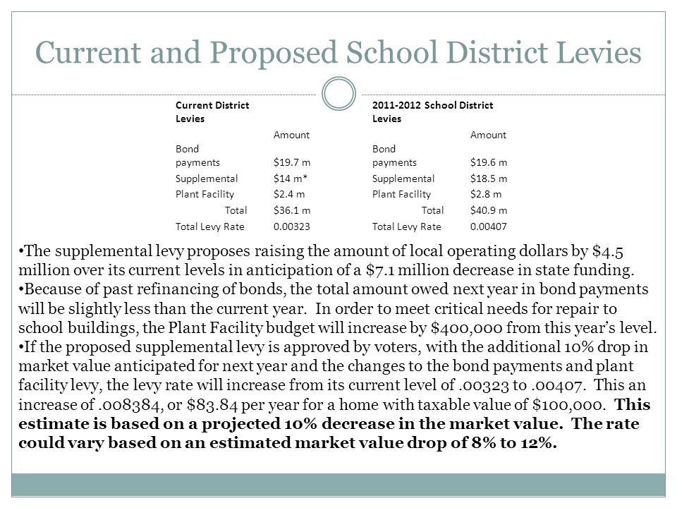 Current and Proposed School District Levies Current District Levies 2011-2012 School District Levies Amount Bond payments$19.7 m Bond payments$19.6 m Supplemental$14 m*Supplemental$18.5 m Plant Facility$2.4 mPlant Facility$2.8 m Total$36.1 mTotal$40.9 m Total Levy Rate0.00323Total Levy Rate0.00407 The supplemental levy proposes raising the amount of local operating dollars by $4.5 million over its current levels in anticipation of a $7.1 million decrease in state funding.