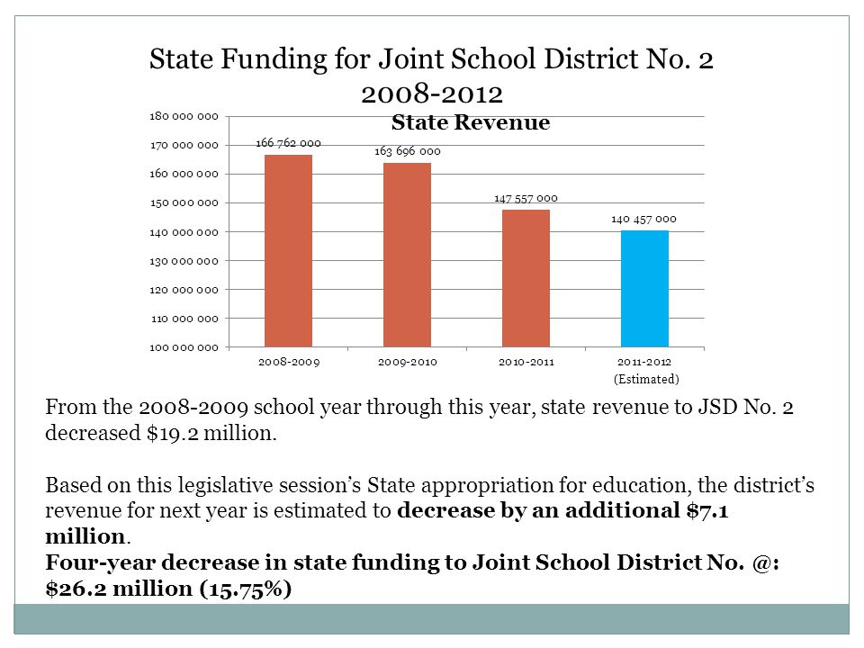 From the 2008-2009 school year through this year, state revenue to JSD No.