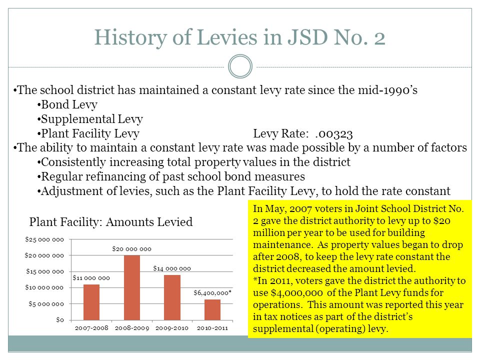 Drop in Market Value Current LeviesAmount Bond payments$19.7 m Supplemental$14 m Plant Facility$2.4 m Total$36.1 m Total Levy Rate0.00323 Between 2008 and 2011, the total value of the property in Joint School District No.