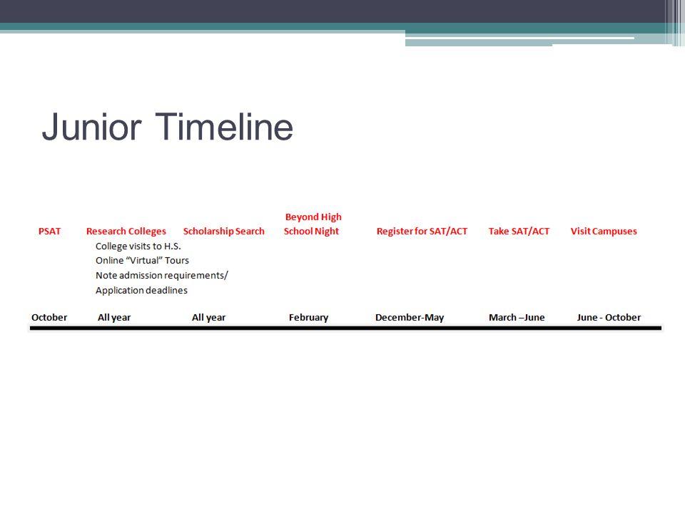 Junior Timeline