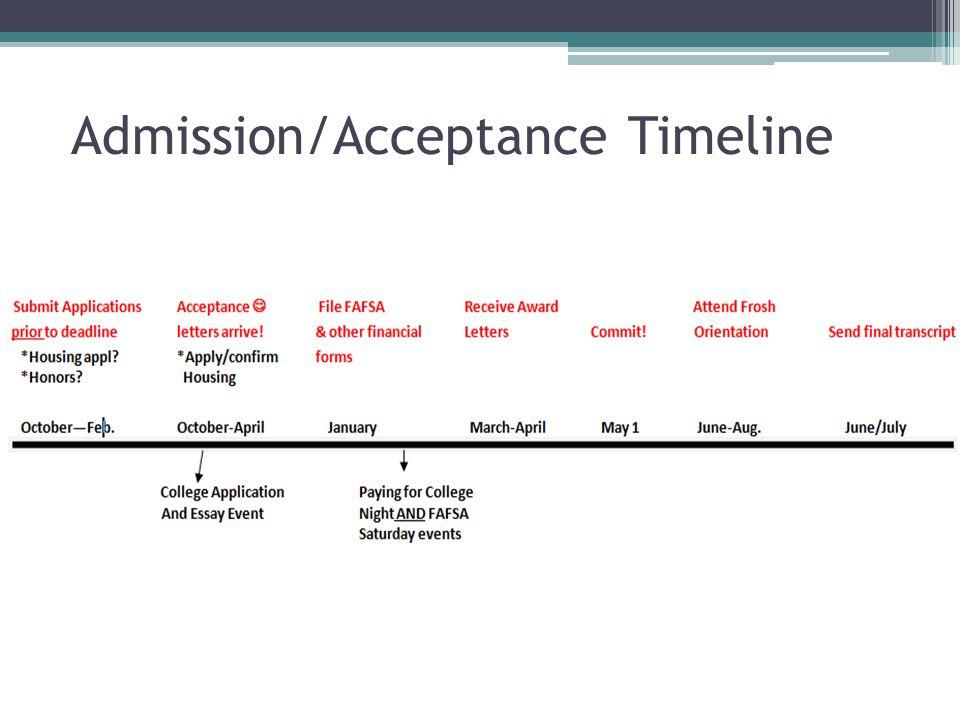 Admission/Acceptance Timeline