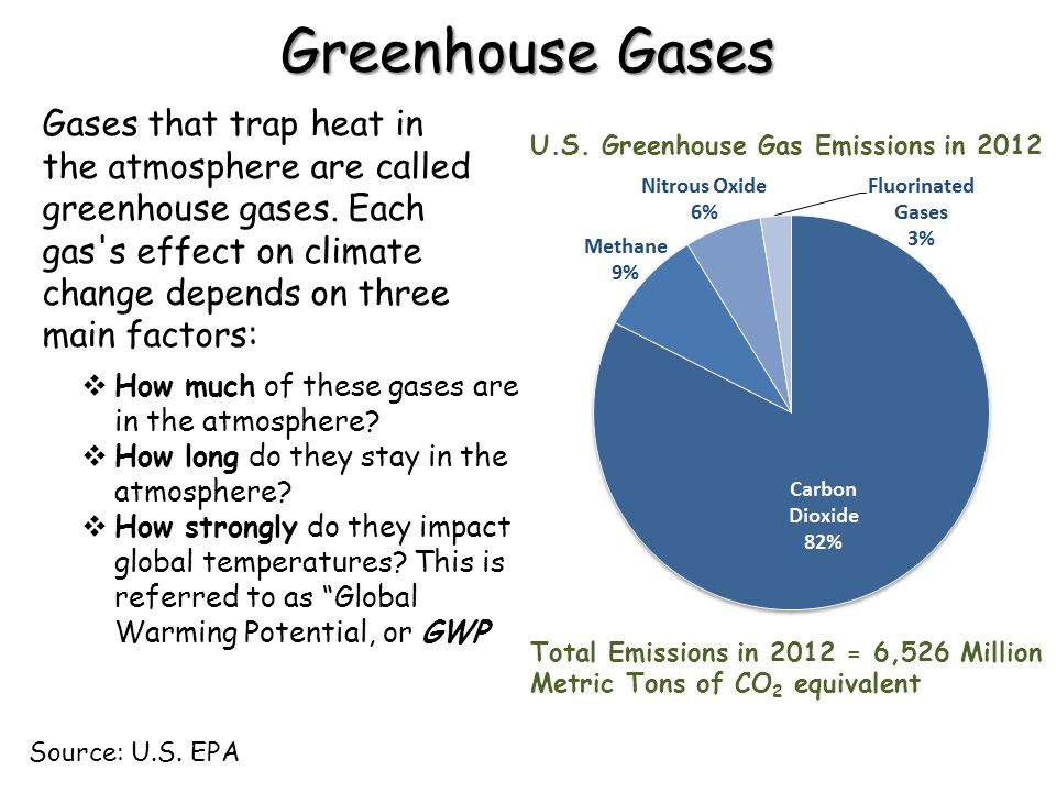 Greenhouse Gases Gases that trap heat in the atmosphere are called greenhouse gases. Each gas's effect on climate change depends on three main factors
