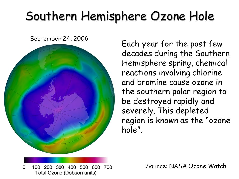 Southern Hemisphere Ozone Hole September 24, 2006 Source: NASA Ozone Watch Each year for the past few decades during the Southern Hemisphere spring, c
