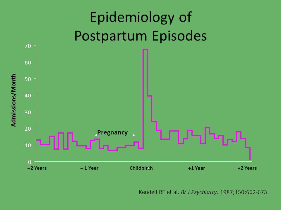 Epidemiology of Postpartum Episodes Kendell RE et al.