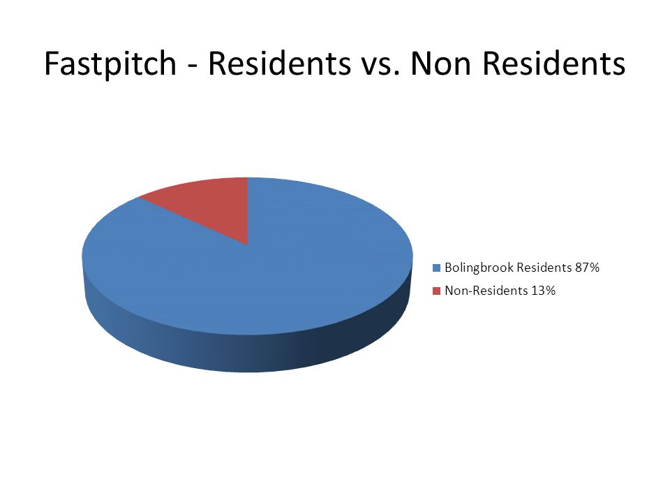 Fastpitch - Residents vs. Non Residents