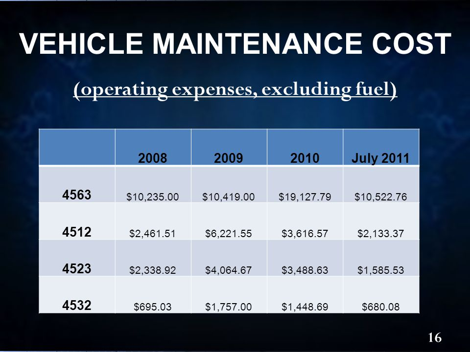 (operating expenses, excluding fuel) VEHICLE MAINTENANCE COST 16 200820092010July 2011 4563 $10,235.00$10,419.00$19,127.79$10,522.76 4512 $2,461.51$6,