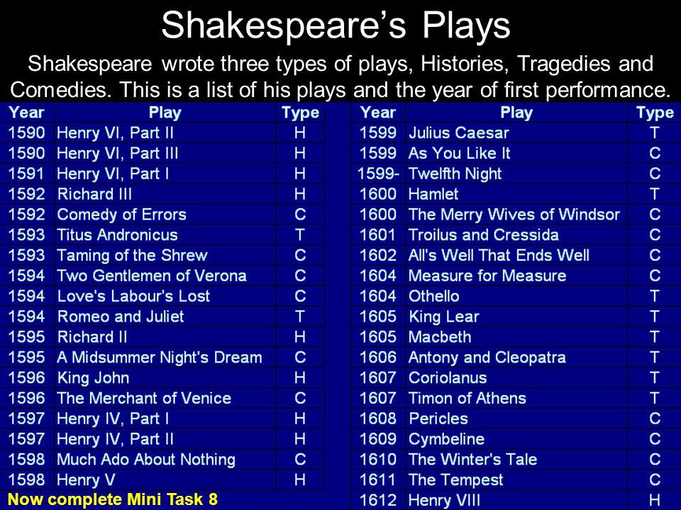 Shakespeares Plays First Pe rf or m ed Play Typ e 1590- 91Henry VI, Part IIH 1590- 91Henry VI, Part IIIH 1591- 92Henry VI, Part IH 1592- 93Richard III