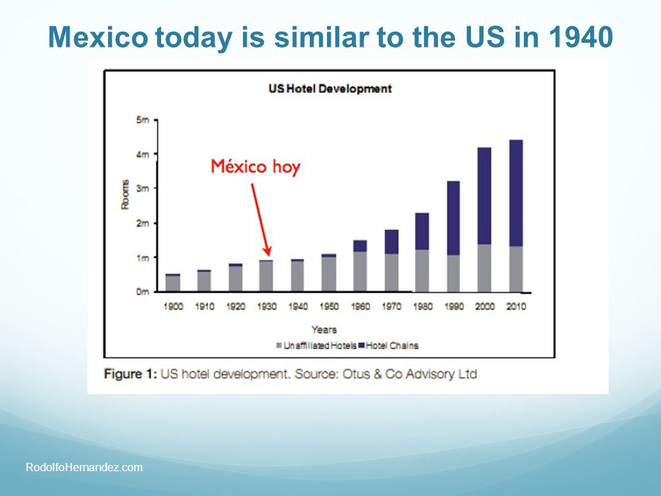 Mexico today is similar to the US in 1940 RodolfoHernandez.com
