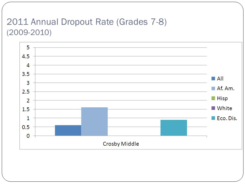 Copyright©2007 Education Service Center Region XIII 2011 Annual Dropout Rate (Grades 7-8) (2009-2010)