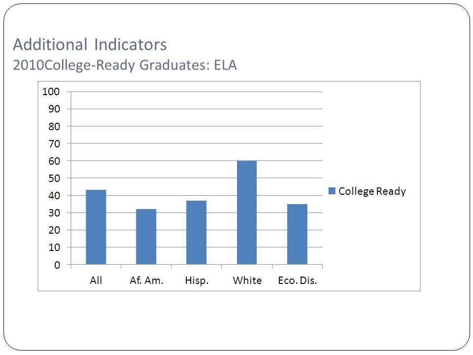 Copyright©2007 Education Service Center Region XIII Additional Indicators 2010College-Ready Graduates: ELA