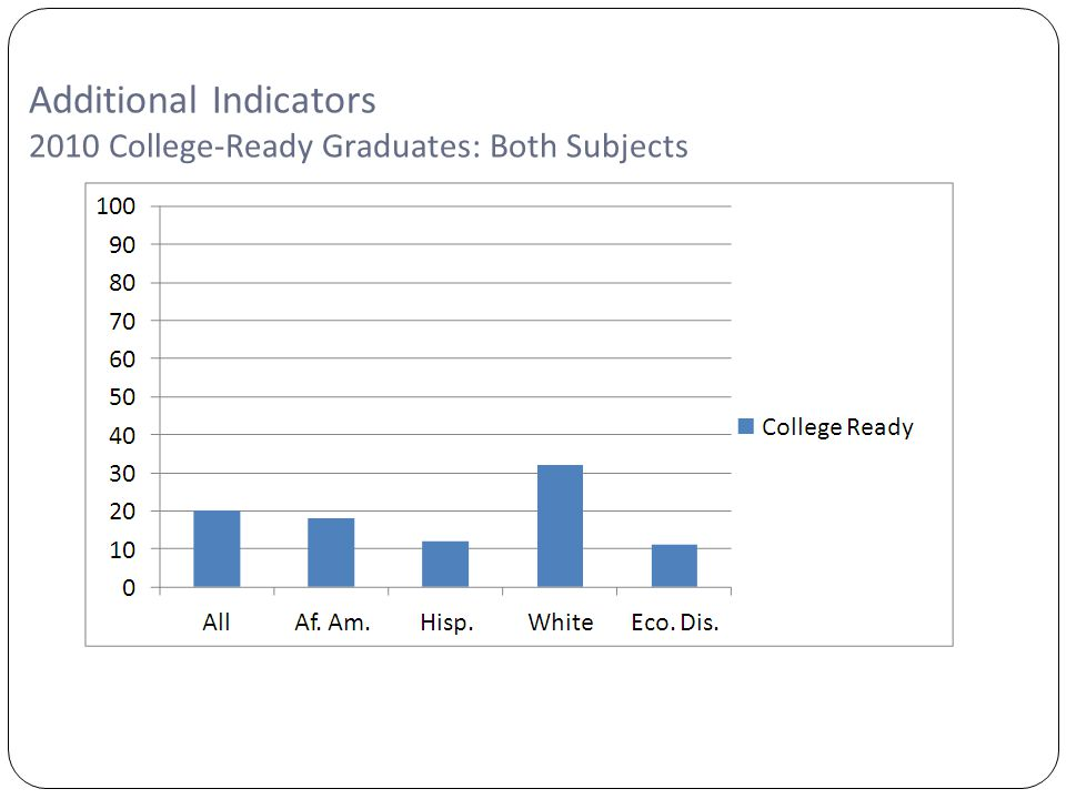 Copyright©2007 Education Service Center Region XIII Additional Indicators 2010 College-Ready Graduates: Both Subjects